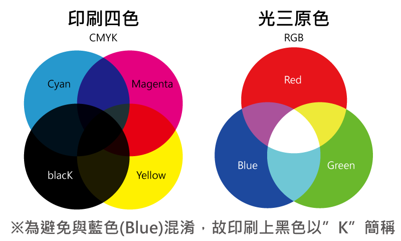 CMYK與RGB色彩的差異
